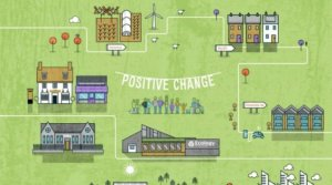 Positive change graphic that shows how Ecology promotes building a greener society