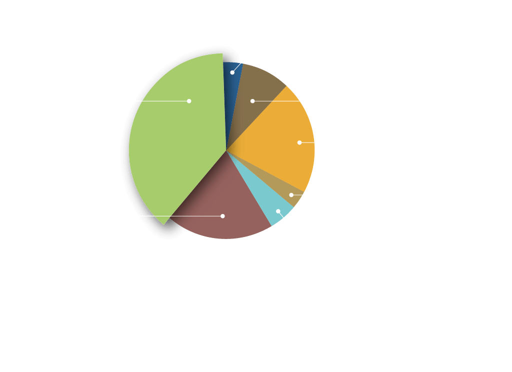 Ecology Building Society carbon footprint for 2018