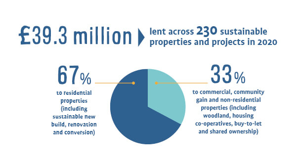 Ecology's Lending Infographic 2020